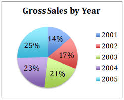 Sales Pie Chart Interpretation Of Circle Graphs Read Statistics Ck