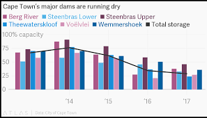 Town Charts Cape Towns Major Dams Are Running Dry
