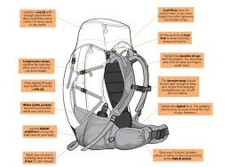 Backpacking Weight Chart How To Pack A Backpack For A Hiking Trip Backpacker