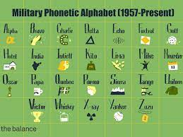 A phonetic symbol is used as a guide to pronunciation. Military Phonetic Alphabet List Of Call Letters
