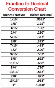 Printable Inches To Decimal Chart Www Bedowntowndaytona Com