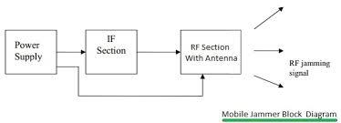 mobile jammer block diagram jpg cell phone jammer block diagram wiring diagrams mobile phone jammer block diagram wiring schematics