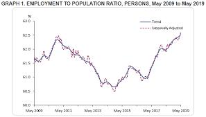 Employment Royston Capital