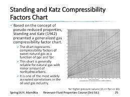Standing Katz Chart Q922 Rfp L03 V1