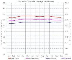 Costa Rica Climate Chart Average Temperatures In San Jose Costa Rica Temperature