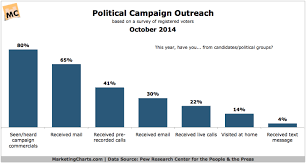 Political Campaign Outreach By Channel Chart