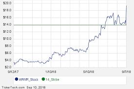 Arwr November 16th Options Begin Trading Nasdaq