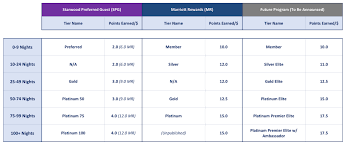 Spg Award Chart Marriott And Spg Announce Details Of Their Unified Loyalty