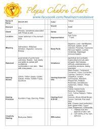 Chakra Healing Chart Free Images Google Search Solar