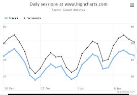 Google Charts Php Example Highcharts Demos Highcharts
