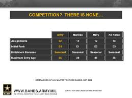 Introduction To Us Army Bands