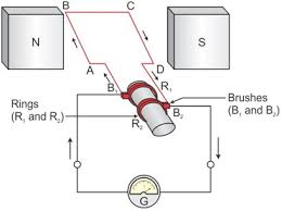 Electric generator physics Magnet How Does Electric Generator Work in Brief Ask Physicist Answers How Does Electric Generator Work In Brief 7zo8gprr physics