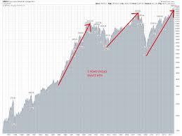 Dow Jones Chart 100 Years To Present Image Result For Dow Jones 100 Years Stock Market Dow