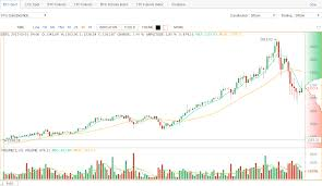Bitcoin Price Chart Live Currency Exchange Rates