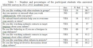 Еffective methods and forms of wintercultural communication for  2 3 implementation of culture based communicative exercises in the formation of intercultural communication ic experimental work