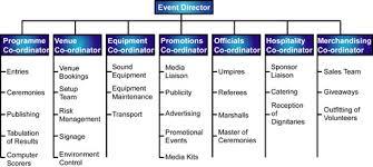 Organization Chart Of Wedding Planner Company Event Management Event Management Event Planning Tips