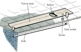 how to install a fluorescent light howstuffworks a fluorescent fixture has three main parts the bulb ballast and starter