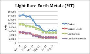 Price Trends For Rare Earths Tell The Whole Molycorp Story