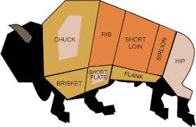 Buffalo Cuts Chart Island Bison
