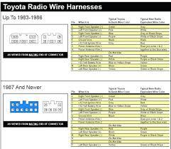 toyota radio wiring harness omniblend toyota wiring harness pins toyota radio wiring harness wiring diagram radio plugs wire harness tundra wiring diagram tundra radio wiring