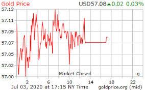 View <b>Gold</b> Prices Per <b>Gram</b> at the No. 1 <b>Gold</b> Price Site
