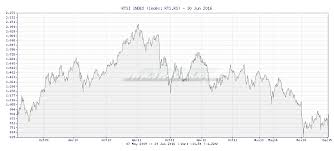 Tr4der Rtsi Index Rts Rs 5 Year Chart And Summary