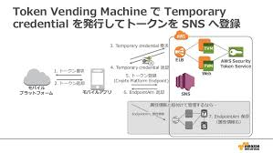 Aws Token Vending Machine Extraordinary AWS Black Belt Techシリーズ Amazon SNS モバイルプッシュ