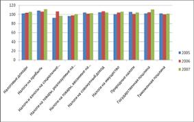 Дипломная работа Анализ и реформирование налоговой системы РФ  Рисунок 14 Исполнение налоговых доходов консолидированного бюджета РФ в 2005 2007 годах