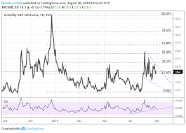 Volatility Index Chart Vix Volatility Hints At Next Move In Gold Us Dollar Stocks
