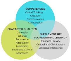 Skills And Competencies Made Of Brilliance