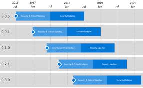 Sample Timelines Mesmerizing Support Timeline For Machine Learning Server Microsoft R Server