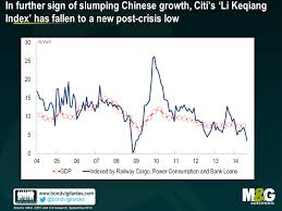 Is China Really Growing At 7 5 Not According To