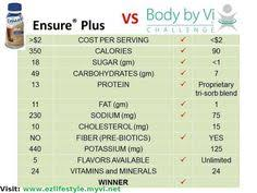 Body By Vi Vs Herbalife Chart 11 Best Visalus Comparisons Images Body By Vi Visalus