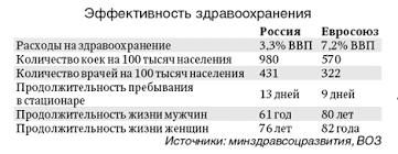 Курсовая работа Система обязательного медицинского страхования в РФ