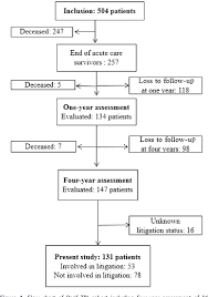 Figure 1 From Negative Impact Of Litigation Procedures On