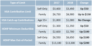 2019 Hsa Contribution Limits Chart Irs Announced Hsa Hdhp Limits For 2018 Preferred Benefits