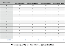 Track And Field Conversion Chart Deberry Dustin Ap Literature Assignments Conversion Chart