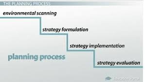 the strategic management process video lesson transcript planning process