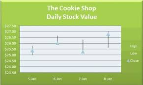 How To Make A Price Chart In Excel Create A Stock Market Chart In Excel Nike Stock Market