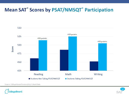 Psat Meets Mixed Reception From Cms Community The Sandpiper