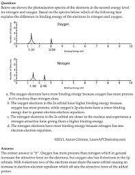 photoelectron spectroscopy | AP Chemistry | Pinterest | Ap ...