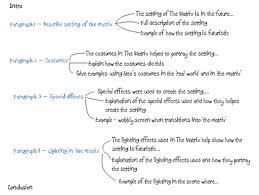 Examples Of Literary Criticism Essays El Mito De Gea