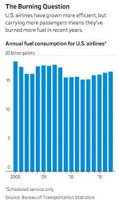 Aircraft Fuel Consumption Chart Airline Fuel Consumption Charts Graphs Comics Data