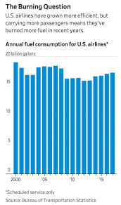 Airline Fuel Consumption Charts Graphs Comics Data