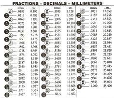 drill bit sizes fractional inch. inch to decimal conversion chart pdf drill bit sizes fractional