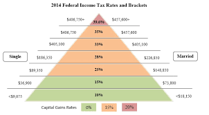 2014 Tax Schedule Chart Tax Alpha What Sophisticated Counselors Advisors Needs