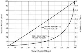 Propylene Glycol Boiling Point Chart 32 Meticulous Glycol Percentage Chart