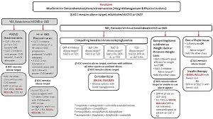 Basaglar Dosing Chart Module 6 Understanding Insulin Therapy