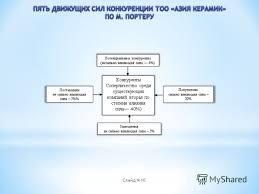 Презентация на тему Актуальность темы данной дипломной работы  10 Слайд 10