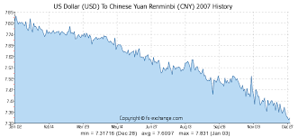 Us Dollar Usd To Chinese Yuan Renminbi Cny History